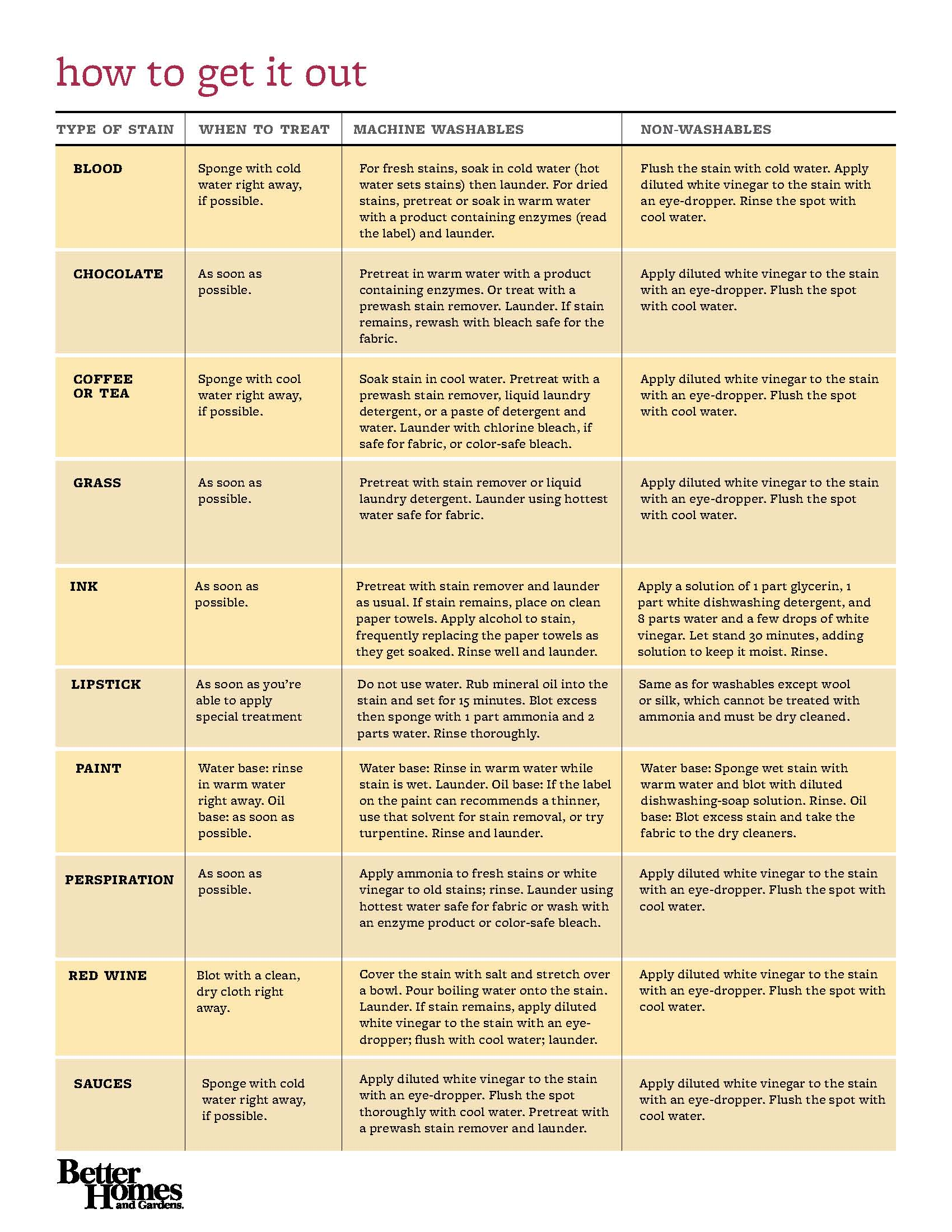 Laundry Stain Removal Chart Chaunie Brusie